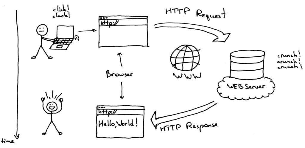 comunicare-server-browser